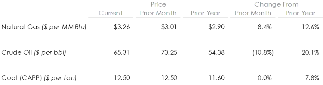 commodity_prices.png