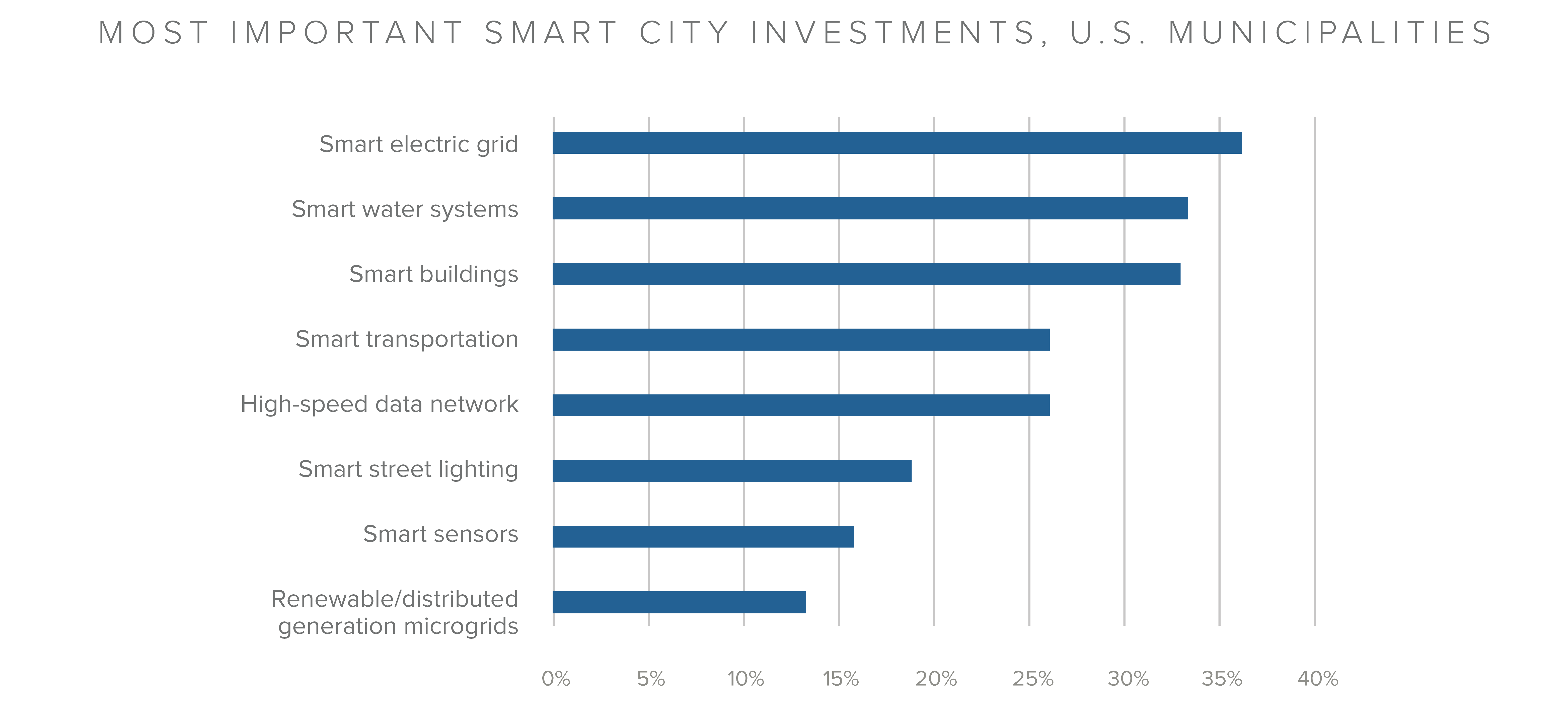 hw-smartcitiesgraphics-0204-02.png
