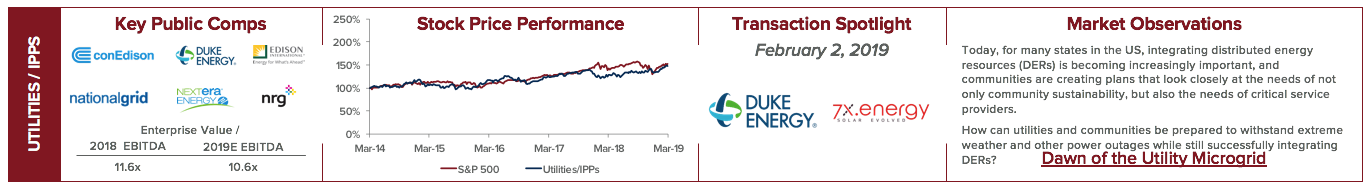 Energy Management Sector Review - Q2 2019 | Harris Williams
