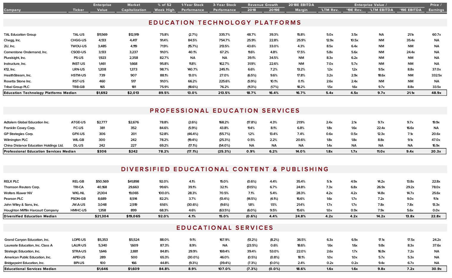 Education Technology & Services Sector Review - 1Q 2019 | Harris
